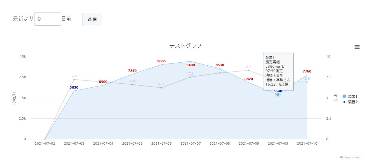 Highchartsグラフ